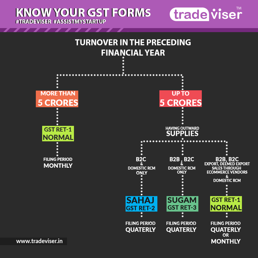 New GST RET Forms